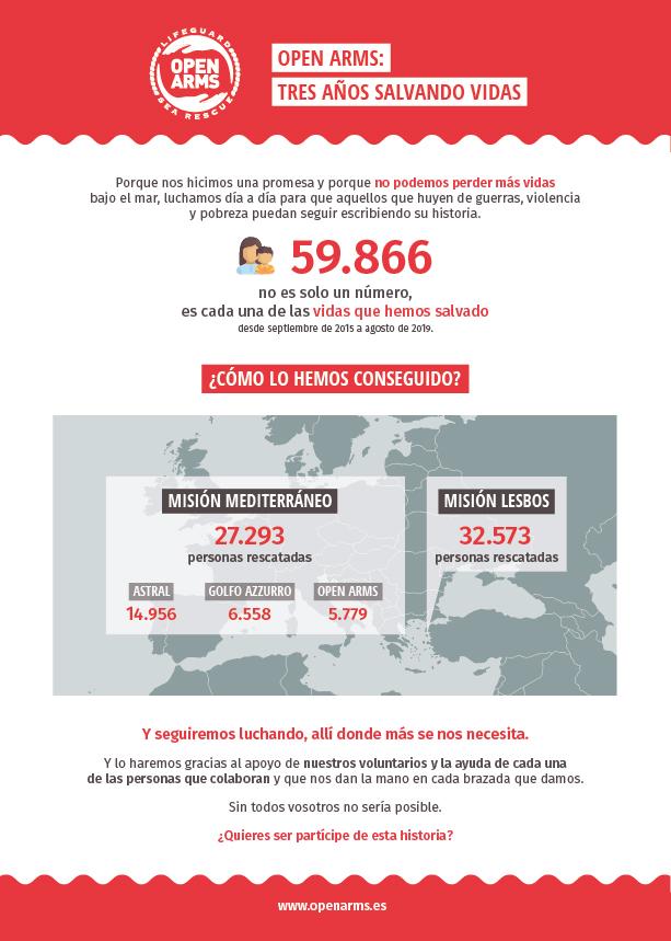Infografía de Open Arms sobre su labor humanitaria